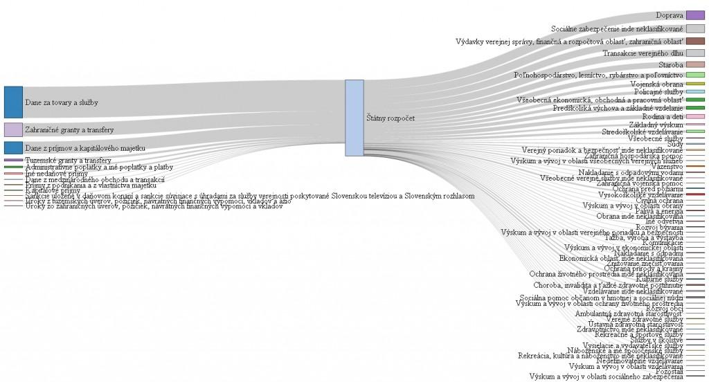 Rozpočet ako Sankey diagram