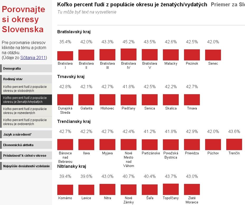Sčítanie 2011 - porovnajte si okresy Slovenska