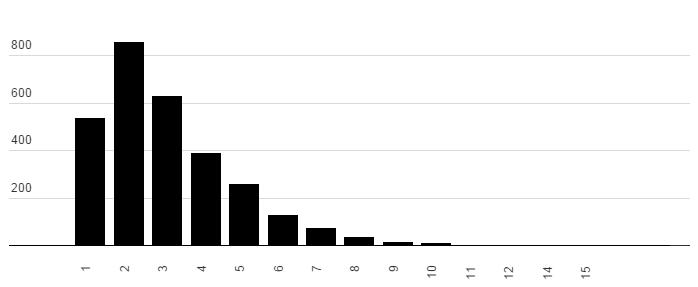 Smer má už istých takmer 200 starostov (A všetko ostatné, čo sa dá zistiť zo zoznamu kandidátov)